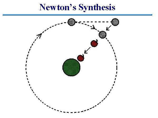 newton s synthesis